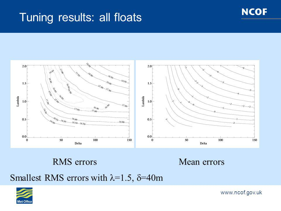 Tuning results: all floats RMS errorsMean errors Smallest RMS errors with =1.5, =40m