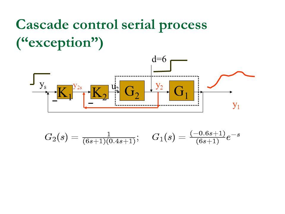 Cascade control serial process (exception) d=6 G1G1 u2u2 y1y1 K1K1 ysys G2G2 K2K2 y2y2 y 2s