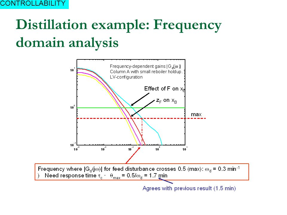 Distillation example: Frequency domain analysis CONTROLLABILITY