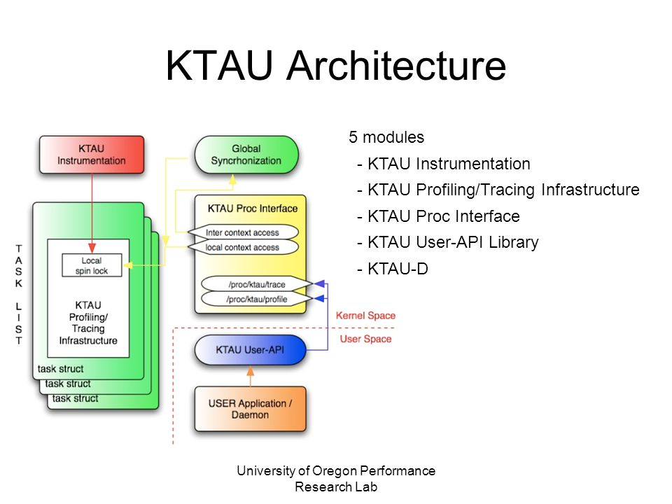 KTAU Architecture 5 modules - KTAU Instrumentation - KTAU Profiling/Tracing Infrastructure - KTAU Proc Interface - KTAU User-API Library - KTAU-D