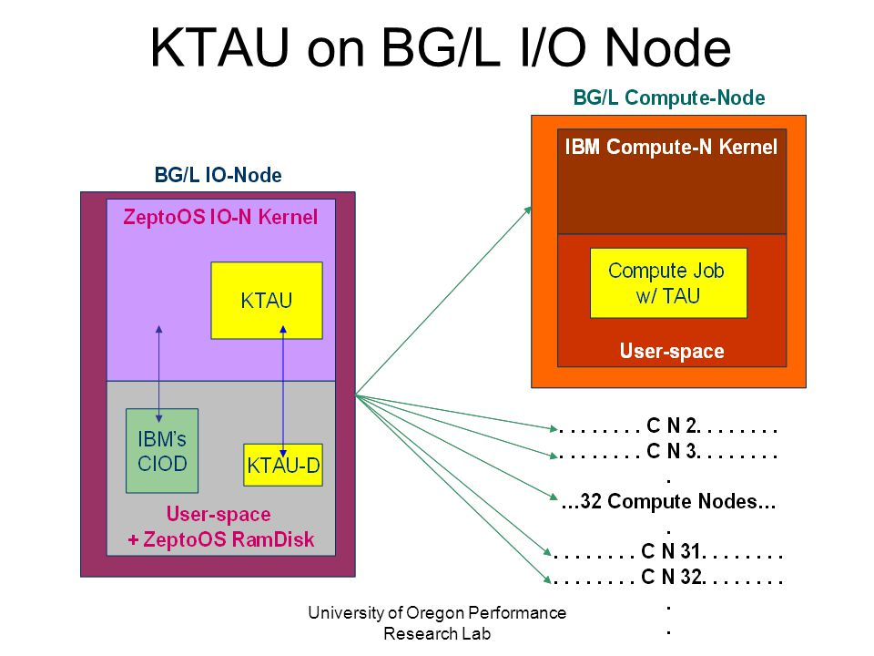 University of Oregon Performance Research Lab KTAU on BG/L I/O Node