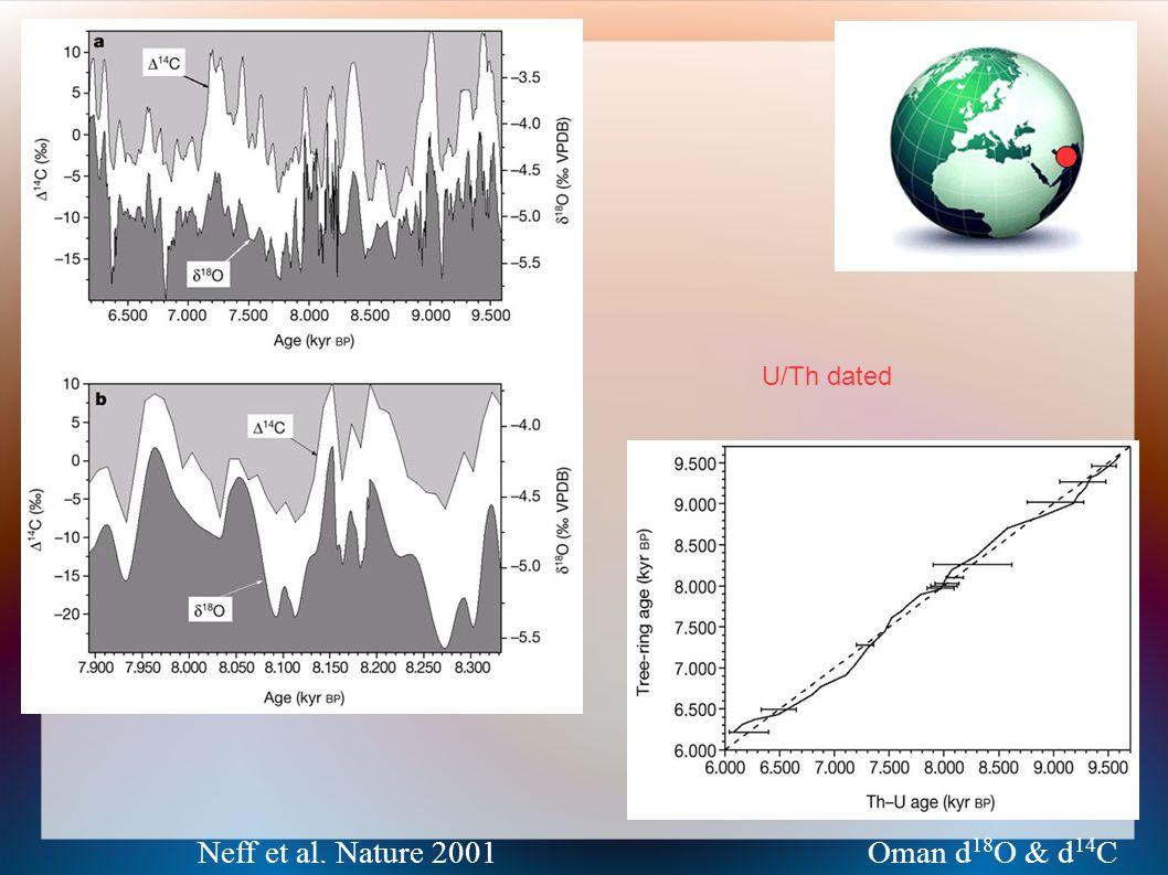 Neff et al. Nature 2001 Oman d 18 O & d 14 C Oman stalagmite vs solar forcing, tuned U/Th dated