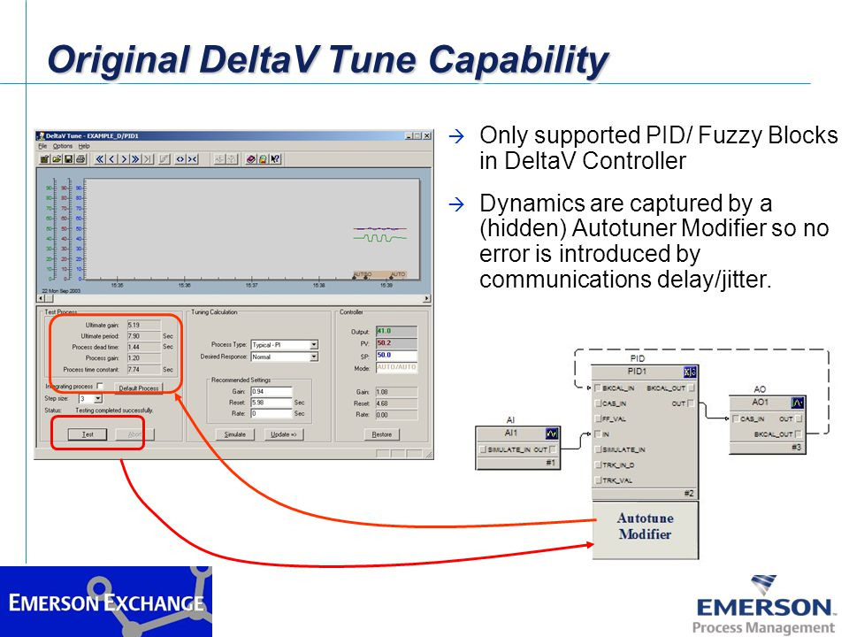 Original DeltaV Tune Capability à Only supported PID/ Fuzzy Blocks in DeltaV Controller à Dynamics are captured by a (hidden) Autotuner Modifier so no