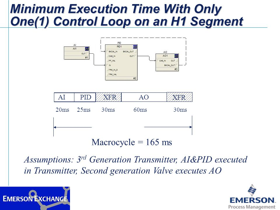 Executing PID in the Valve Reduces the Number of Communications But Increases Loop Execution Time AIXFR PID 20ms 30ms 120ms 60ms Macrocycle = 230 ms Assumptions: 3 rd Generation Transmitter, AI executed in Transmitter, Second generation Valve executes AO&PID AO