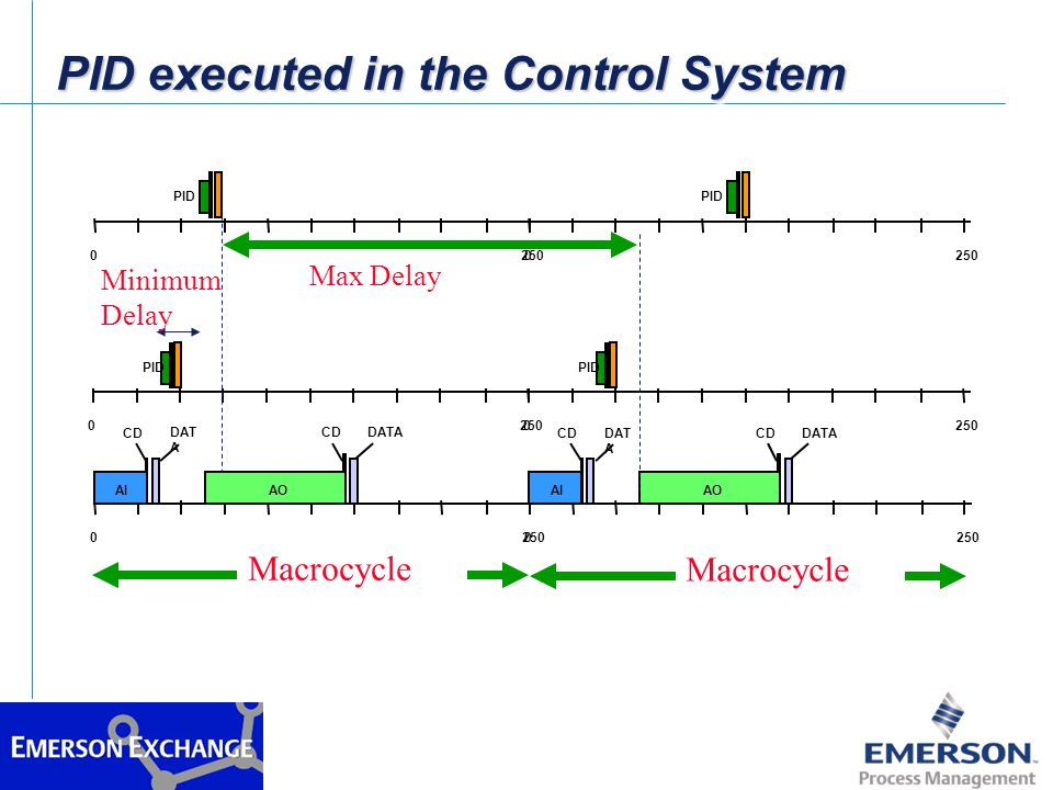 Recommendation on Splitting Control Between Fieldbus and Control System à Execute control loops in Fieldbus for better performance when the process dynamics are fast e.g.