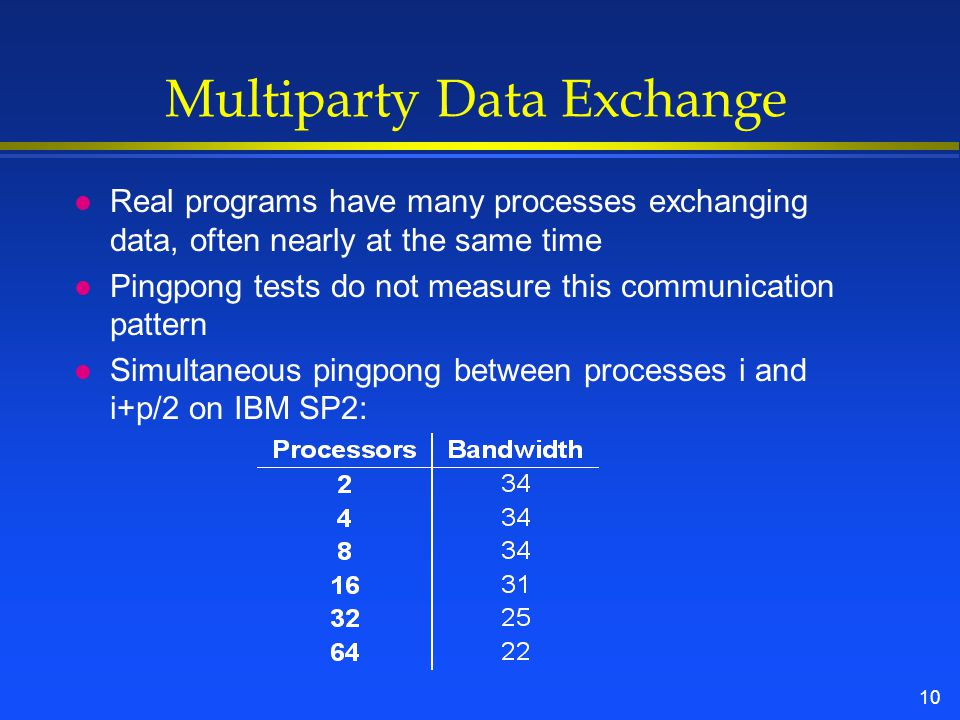 10 Multiparty Data Exchange l Real programs have many processes exchanging data, often nearly at the same time l Pingpong tests do not measure this communication pattern l Simultaneous pingpong between processes i and i+p/2 on IBM SP2: