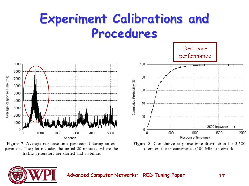Advanced Computer Networks: RED Tuning Paper 17 Experiment Calibrations and Procedures Best-case performance