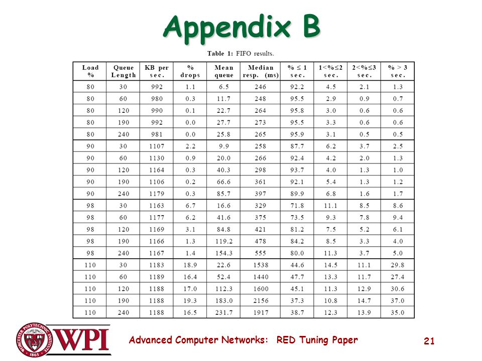 Advanced Computer Networks: RED Tuning Paper 21 Appendix B