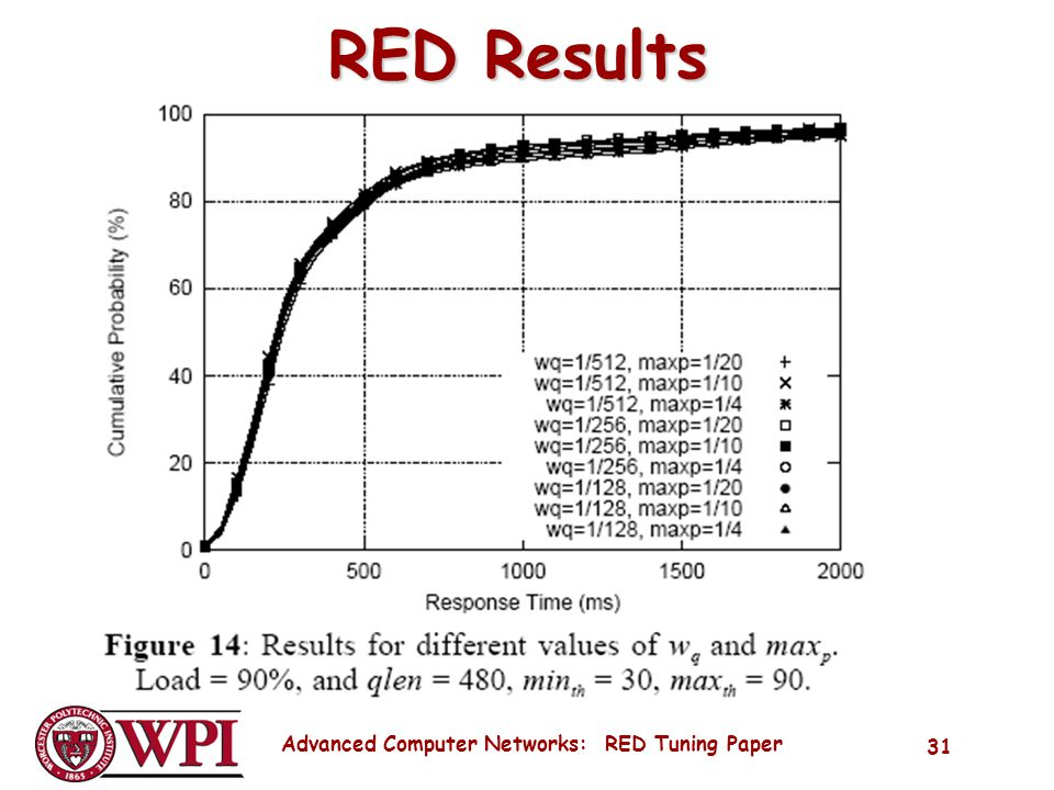 Advanced Computer Networks: RED Tuning Paper 31 RED Results