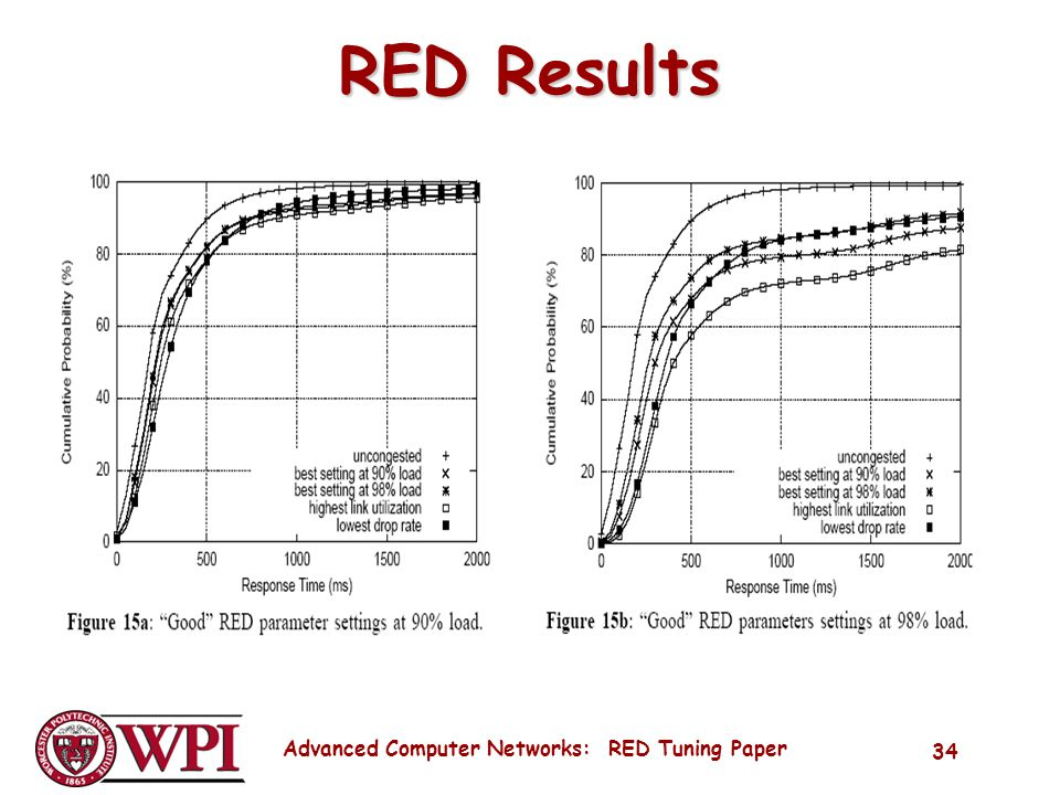Advanced Computer Networks: RED Tuning Paper 34 RED Results