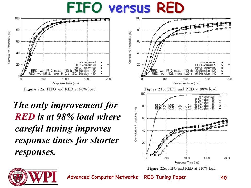 Advanced Computer Networks: RED Tuning Paper 40 FIFO versus RED The only improvement for RED is at 98% load where careful tuning improves response times for shorter responses.