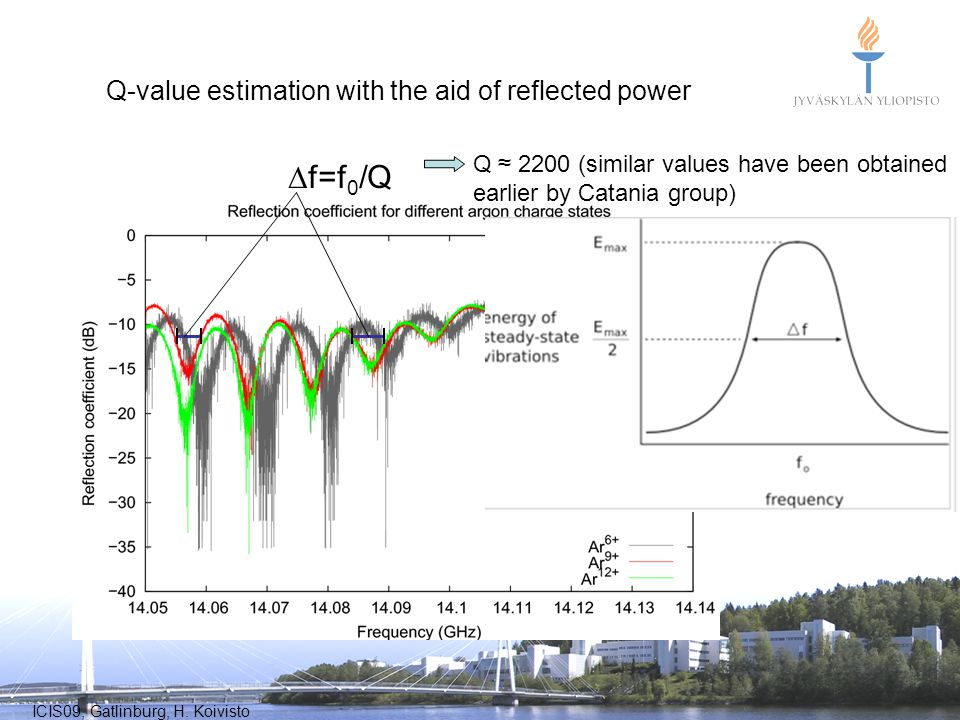 ICIS09, Gatlinburg, H. Koivisto f=f 0 /Q Q-value estimation with the aid of reflected power Q 2200 (similar values have been obtained earlier by Catan