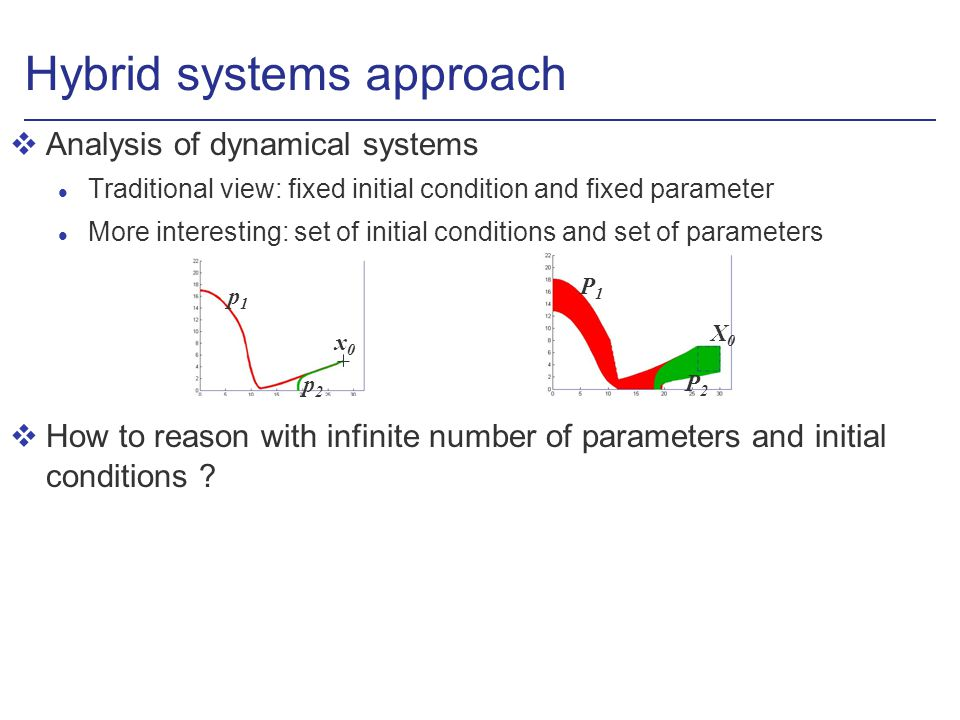 Hybrid systems approach vAnalysis of dynamical systems l Traditional view: fixed initial condition and fixed parameter l More interesting: set of init