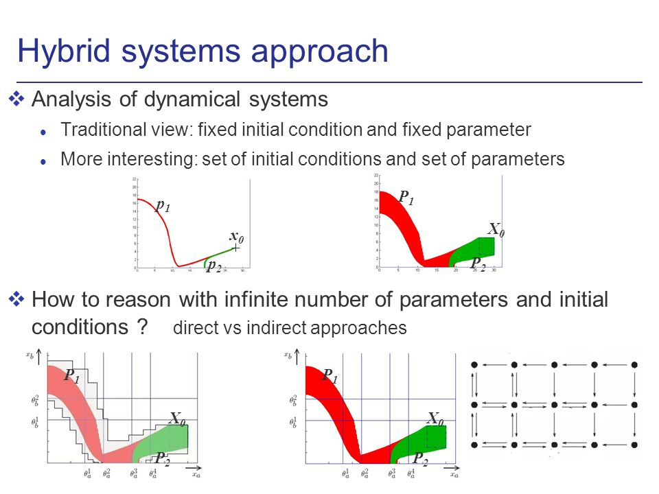 Hybrid systems approach vAnalysis of dynamical systems l Traditional view: fixed initial condition and fixed parameter l More interesting: set of initial conditions and set of parameters vHow to reason with infinite number of parameters and initial conditions .