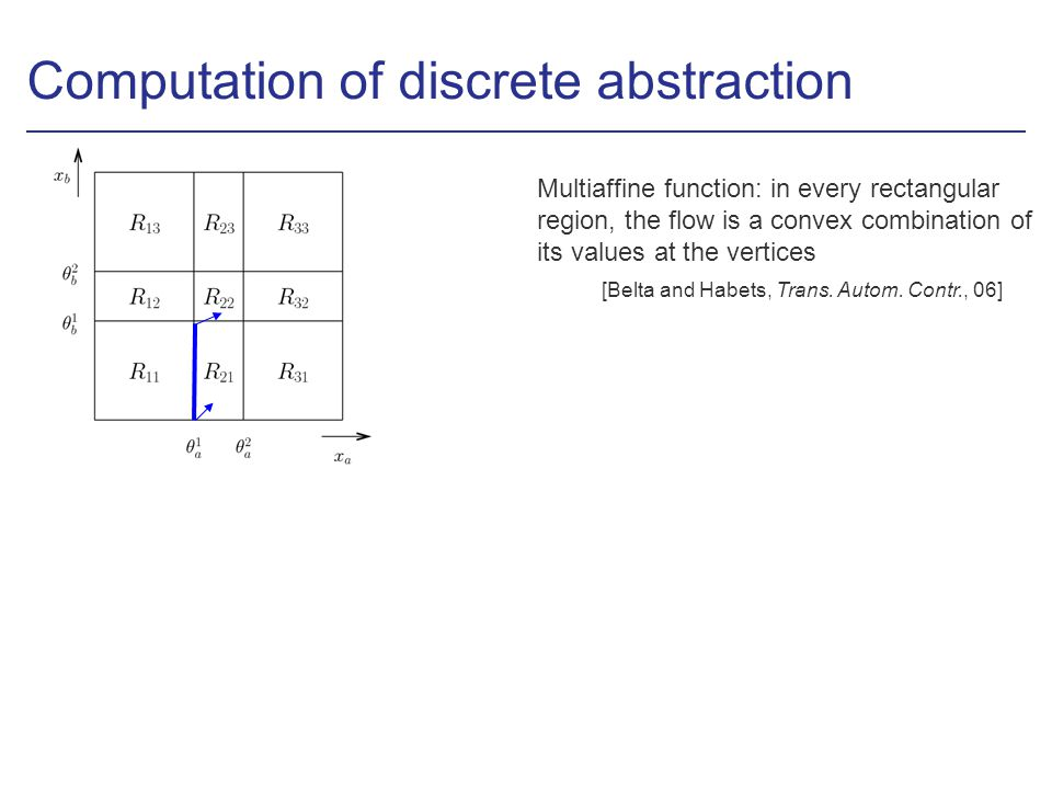 Computation of discrete abstraction Multiaffine function: in every rectangular region, the flow is a convex combination of its values at the vertices