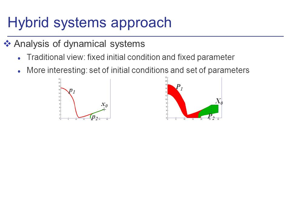 Hybrid systems approach vAnalysis of dynamical systems l Traditional view: fixed initial condition and fixed parameter l More interesting: set of initial conditions and set of parameters x0x0 p1p1 p2p2 X0X0 P1P1 P2P2