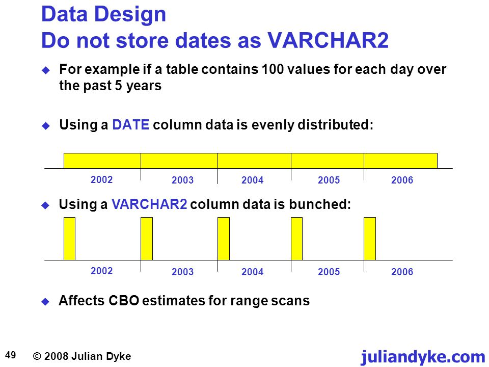 © 2008 Julian Dyke juliandyke.com 49 Data Design Do not store dates as VARCHAR2 For example if a table contains 100 values for each day over the past 5 years Using a DATE column data is evenly distributed: 2002 2003200420052006 2002 2003200420052006 Using a VARCHAR2 column data is bunched: Affects CBO estimates for range scans