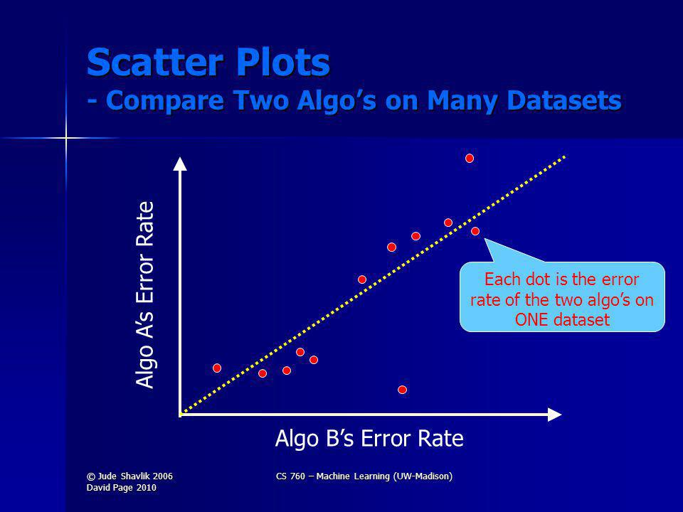 Scatter Plots - Compare Two Algos on Many Datasets Algo As Error Rate Algo Bs Error Rate Each dot is the error rate of the two algos on ONE dataset © Jude Shavlik 2006 David Page 2010 CS 760 – Machine Learning (UW-Madison)