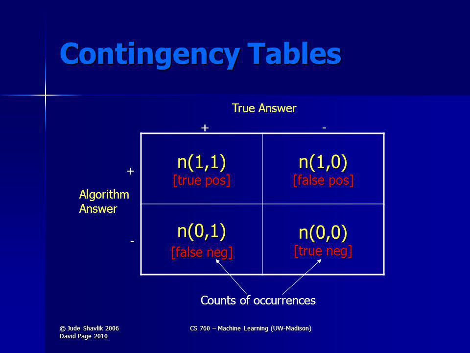 Contingency Tables n(1,1) [true pos] n(1,0) [false pos] n(0,1) [false neg] n(0,0) [true neg] + - +- True Answer Algorithm Answer Counts of occurrences © Jude Shavlik 2006 David Page 2010 CS 760 – Machine Learning (UW-Madison)