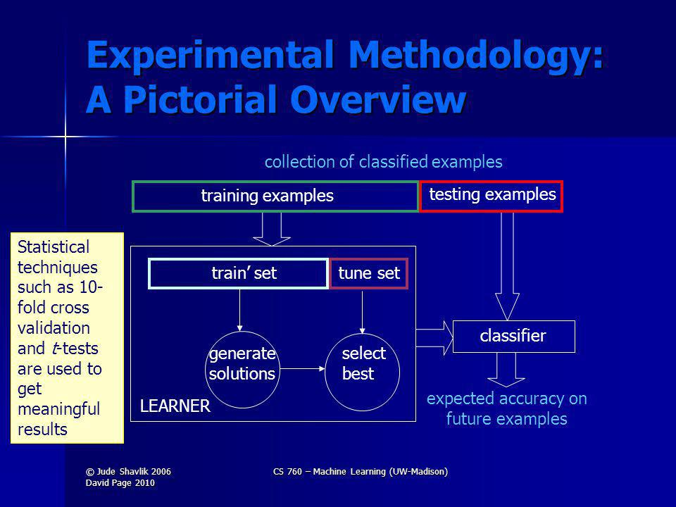 Experimental Methodology: A Pictorial Overview generate solutions select best LEARNER training examples train set tune set testing examples classifier expected accuracy on future examples collection of classified examples Statistical techniques such as 10- fold cross validation and t-tests are used to get meaningful results © Jude Shavlik 2006 David Page 2010 CS 760 – Machine Learning (UW-Madison)