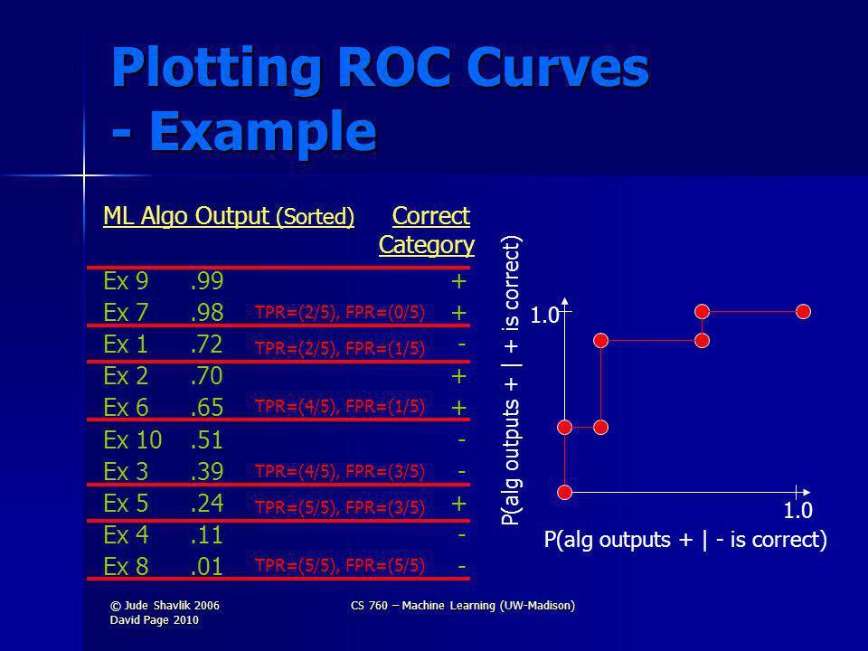 Plotting ROC Curves - Example Ex 9.99+ Ex 7.98+ Ex 1.72 - Ex 2.70+ Ex 6.65+ Ex 10.51 - Ex 3.39 - Ex 5.24+ Ex 4.11 - Ex 8.01 - ML Algo Output (Sorted) Correct Category 1.0 P(alg outputs + | + is correct) P(alg outputs + | - is correct) TPR=(2/5), FPR=(0/5) TPR=(2/5), FPR=(1/5) TPR=(4/5), FPR=(1/5) TPR=(4/5), FPR=(3/5) TPR=(5/5), FPR=(3/5) TPR=(5/5), FPR=(5/5) © Jude Shavlik 2006 David Page 2010 CS 760 – Machine Learning (UW-Madison)