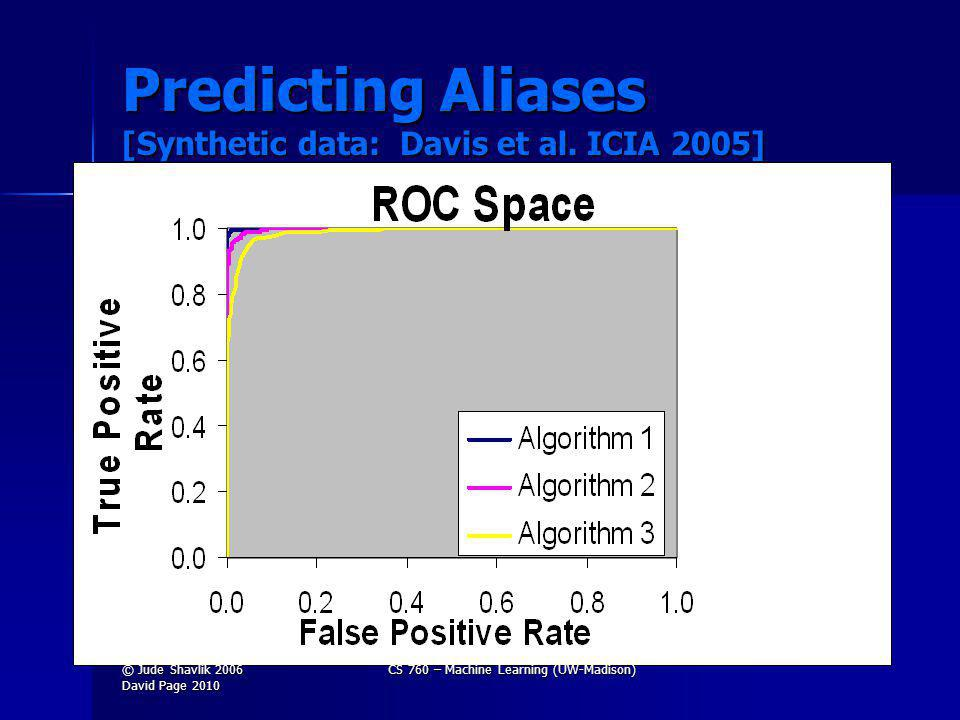 Predicting Aliases [Synthetic data: Davis et al.
