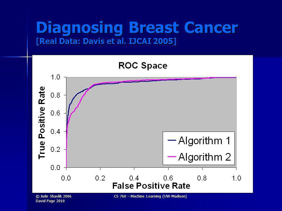 Diagnosing Breast Cancer [Real Data: Davis et al.