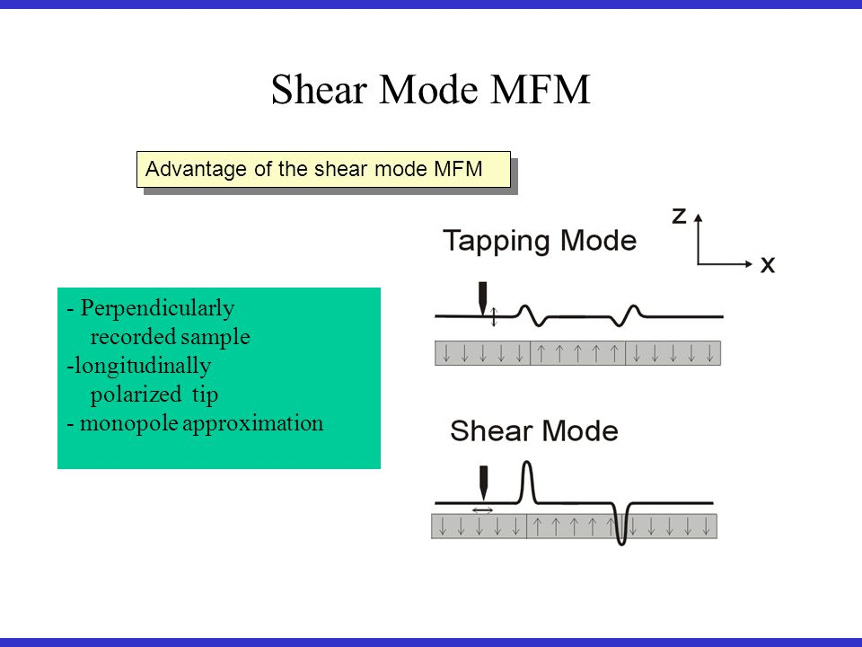 - Perpendicularly recorded sample -longitudinally polarized tip - monopole approximation Advantage of the shear mode MFM Shear Mode MFM