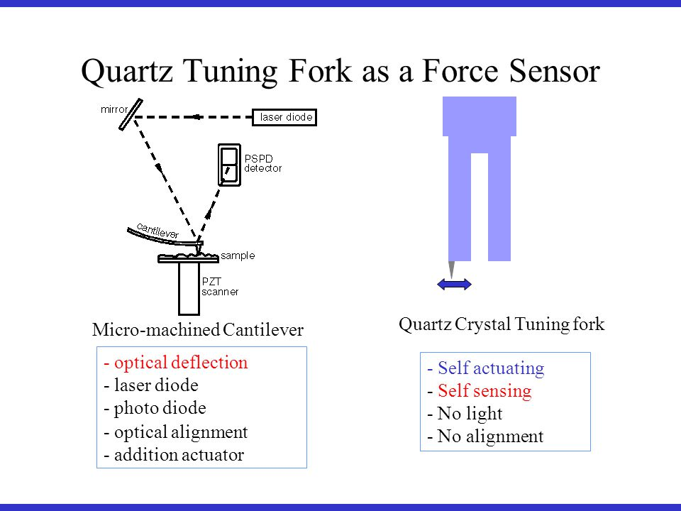 - Self actuating - Self sensing - No light - No alignment - optical deflection - laser diode - photo diode - optical alignment - addition actuator Quartz Crystal Tuning fork Quartz Tuning Fork as a Force Sensor Micro-machined Cantilever