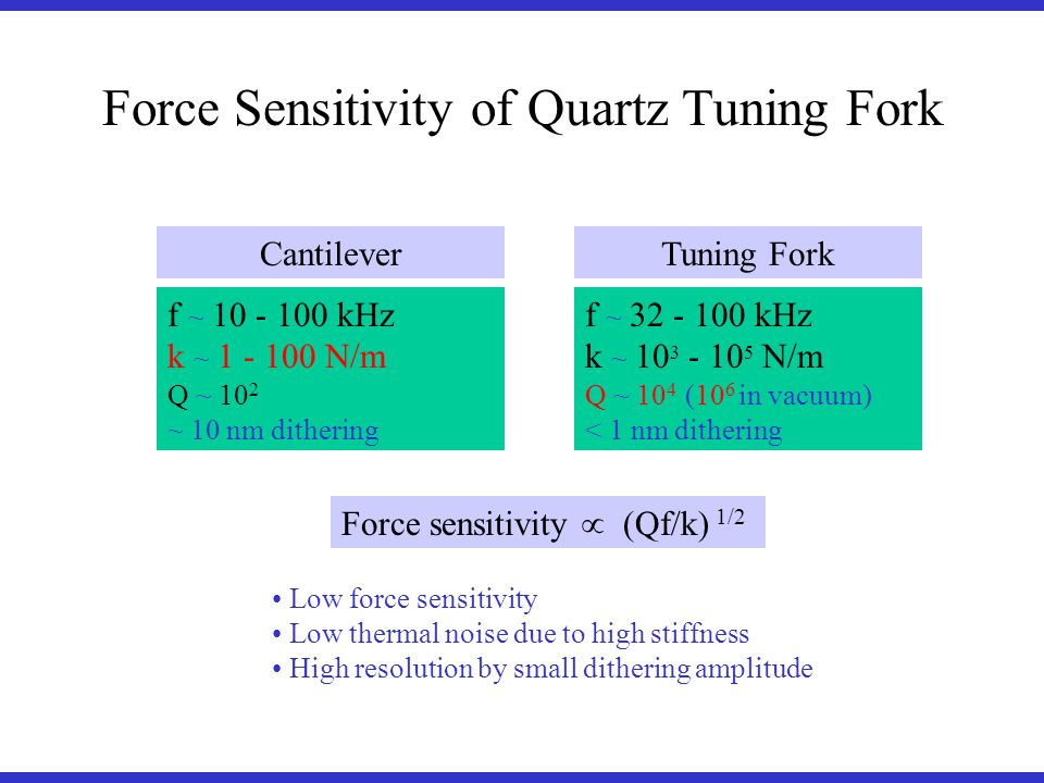 Force sensitivity (Qf/k) 1/2 f ~ kHz k ~ N/m Q ~ 10 2 ~ 10 nm dithering f ~ kHz k ~ N/m Q ~ 10 4 (10 6 in vacuum) < 1 nm dithering CantileverTuning Fork Force Sensitivity of Quartz Tuning Fork Low force sensitivity Low thermal noise due to high stiffness High resolution by small dithering amplitude