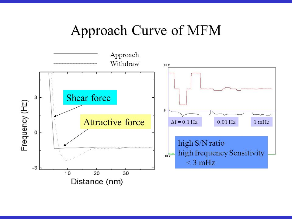 Shear force Attractive force Approach Curve of MFM Approach Withdraw high S/N ratio high frequency Sensitivity < 3 mHz f = 0.1 Hz 0.01 Hz1 mHz