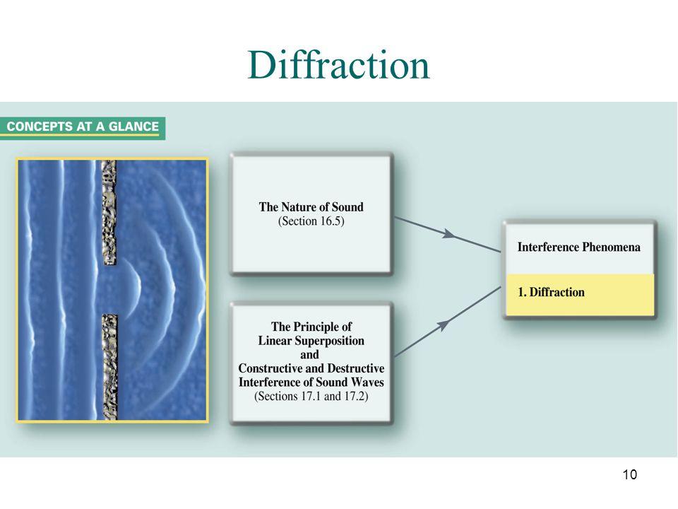 10 Diffraction
