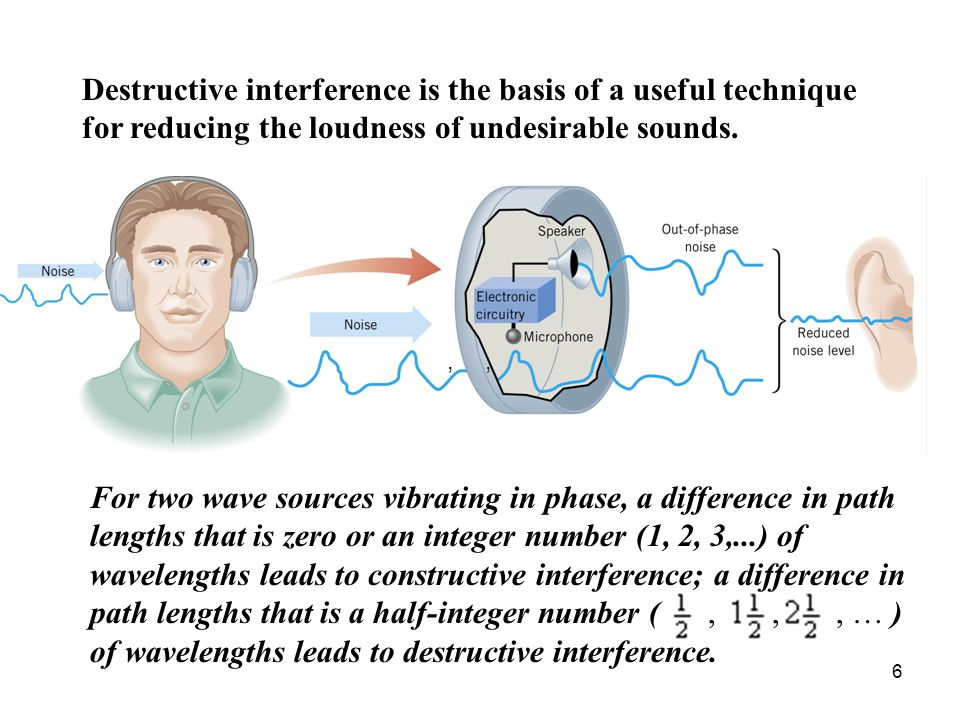 6 Destructive interference is the basis of a useful technique for reducing the loudness of undesirable sounds.