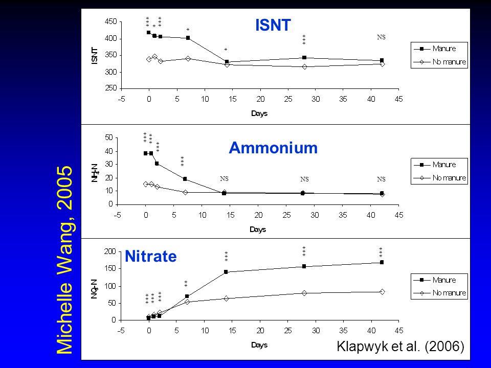 *** * * * ** NS Michelle Wang, 2005 Klapwyk et al. (2006) Nitrate Ammonium ISNT
