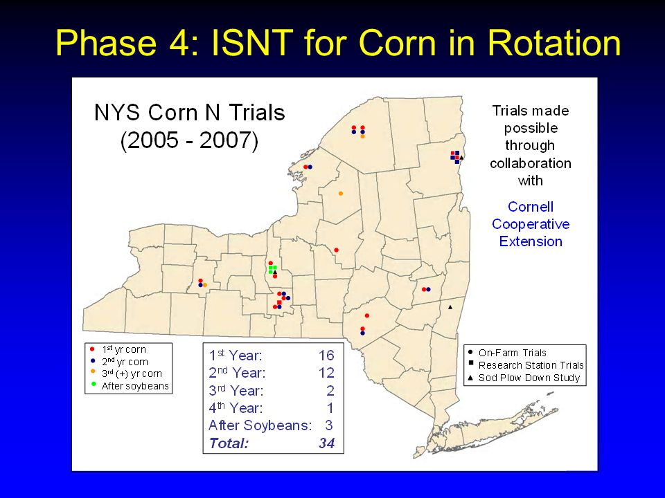 Phase 4: ISNT for Corn in Rotation