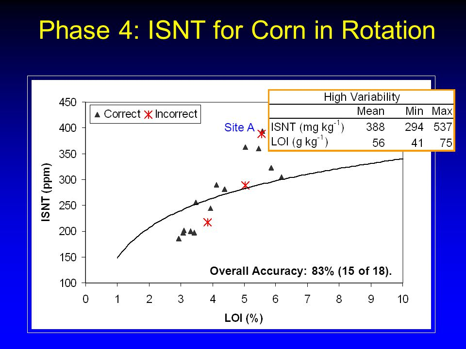 Overall Accuracy: 83% (15 of 18). Site A Phase 4: ISNT for Corn in Rotation