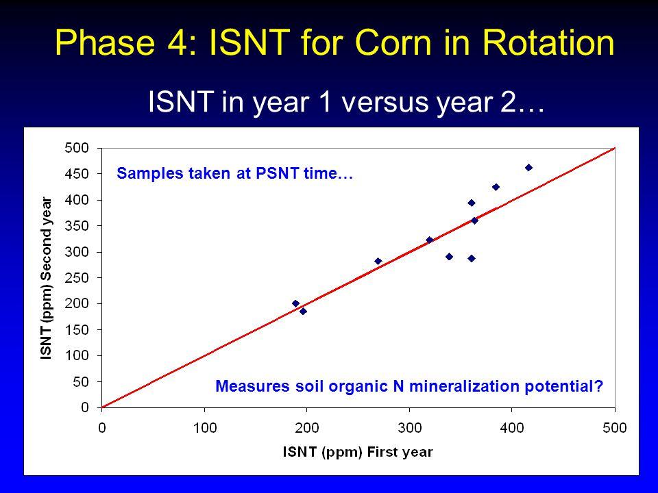 Measures soil organic N mineralization potential.