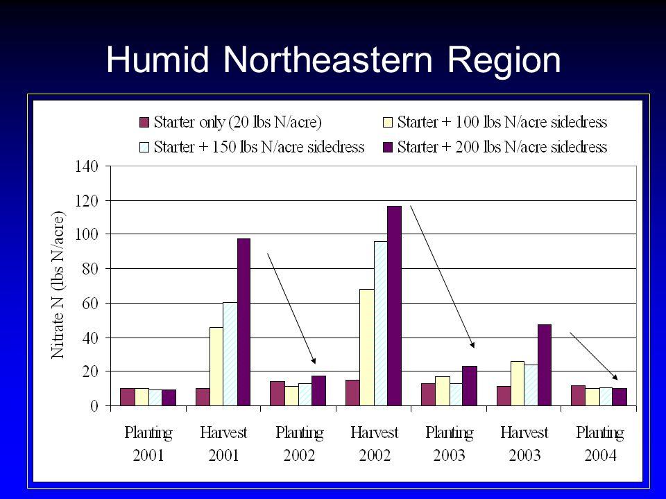 Humid Northeastern Region