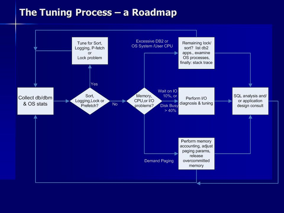 The Tuning Process – a Roadmap