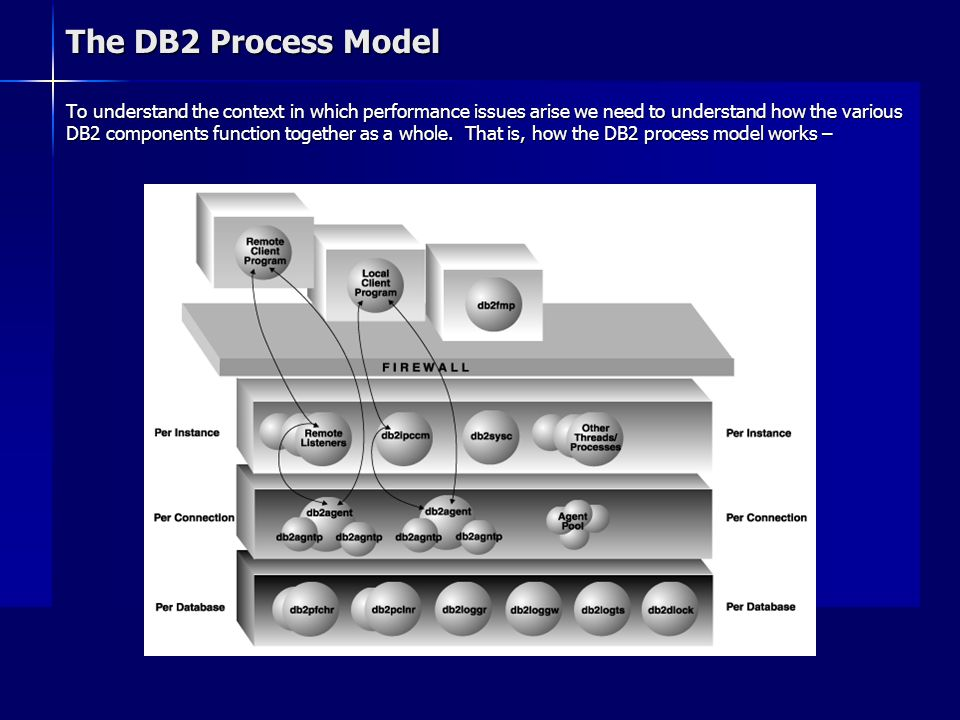 The DB2 Process Model To understand the context in which performance issues arise we need to understand how the various DB2 components function togeth