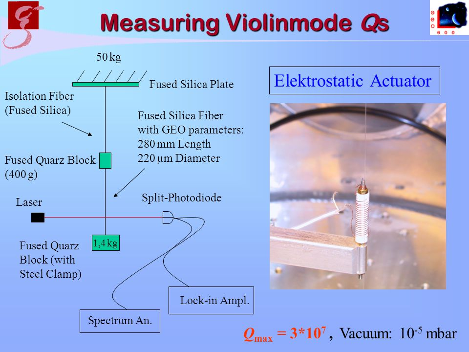 Measuring Violinmode Qs Measuring Violinmode Qs 50 kg Isolation Fiber (Fused Silica) Fused Silica Fiber with GEO parameters: 280 mm Length 220 µm Diameter 1,4 kg Lock-in Ampl.