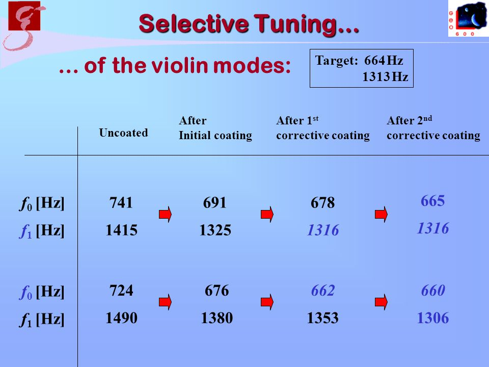 Selective Tuning... f 0 [Hz] f 1 [Hz]... of the violin modes: 741 1415 660 1306 Uncoated After Initial coating 691 1325 After 1 st corrective coating