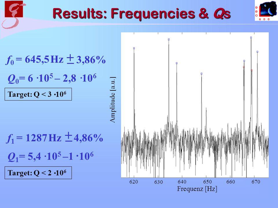 Results: Frequencies & Qs Amplitude [a.u.] Frequenz [Hz] 620640660 630 650670 f 0 = 645,5 Hz 3,86% Q 0 = 6 10 5 – 2,8 10 6 Q 1 = 5,4 10 5 –1 10 6 f 1 = 1287 Hz 4,86% Target: Q < 2 10 6.