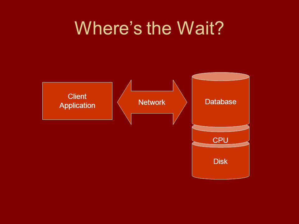 Wheres the Wait Client Application Network Disk CPU Database