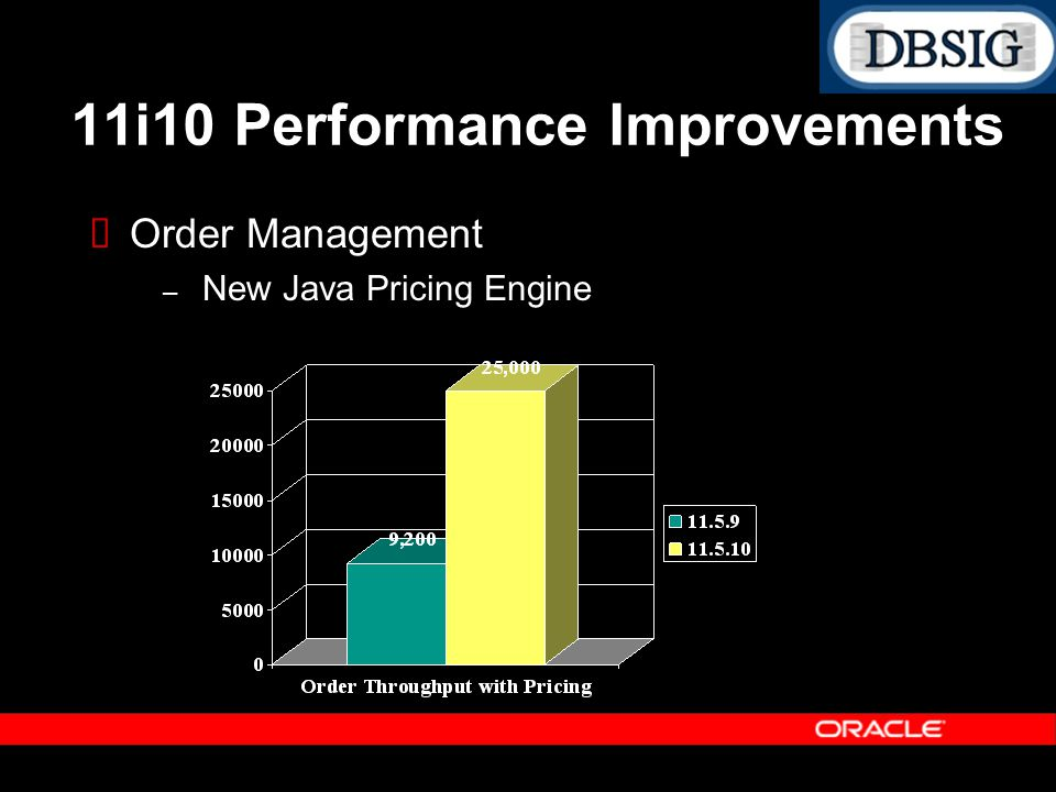 Order Management – New Java Pricing Engine 11i10 Performance Improvements