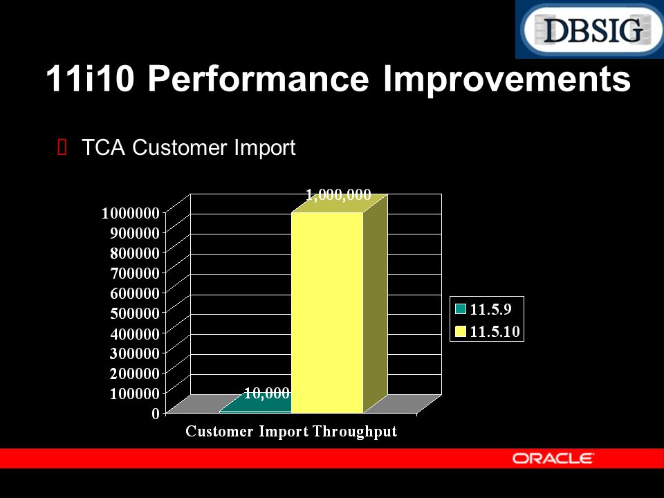TCA Customer Import 11i10 Performance Improvements