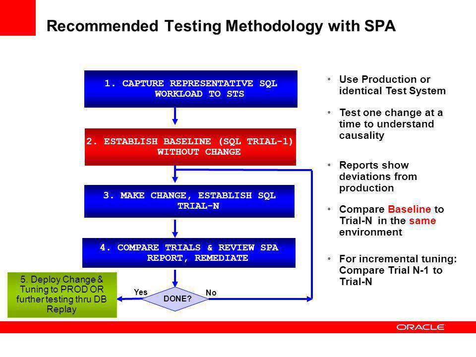 Real Application Testing: Recommended Methodology 2. USE DB REPLAY FOR LOAD / CONCURRENCY TESTING DONE? No DEPLOY CHANGE & TUNING Yes No DONE? 1. USE