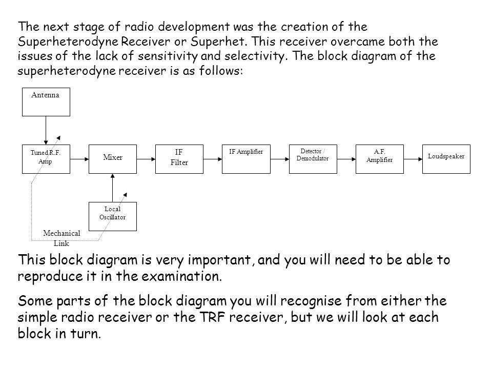 The next stage of radio development was the creation of the Superheterodyne Receiver or Superhet.
