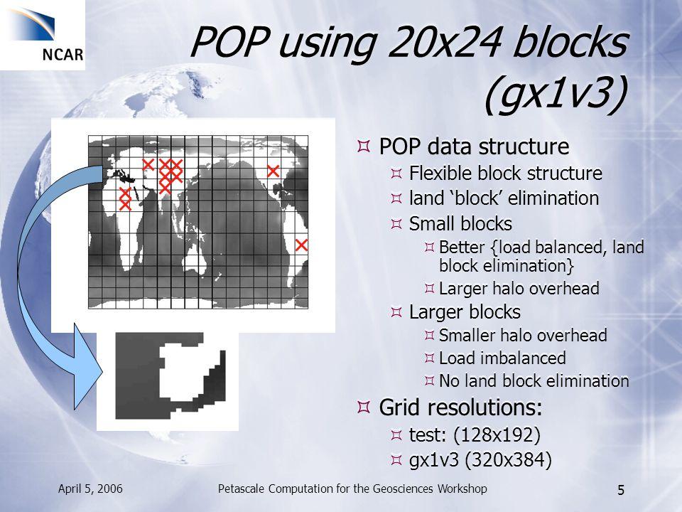 April 5, 2006Petascale Computation for the Geosciences Workshop 26 POP (gx1v3) + Space-filling curve