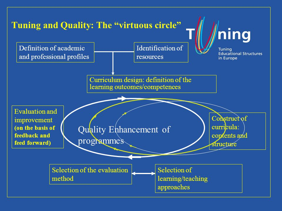 Tuning and Quality: The virtuous circle Definition of academic and professional profiles Curriculum design: definition of the learning outcomes/competences Identification of resources Construct of curricula: contents and structure Selection of learning/teaching approaches Selection of the evaluation method Evaluation and improvement (on the basis of feedback and feed forward) Quality Enhancement of programmes